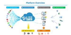 Plataforma de visualização de dados em tempo real para tomada de decisão